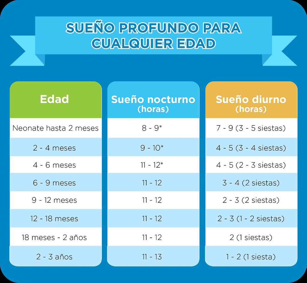 cuantas horas debe dormir un bebe de 4 meses